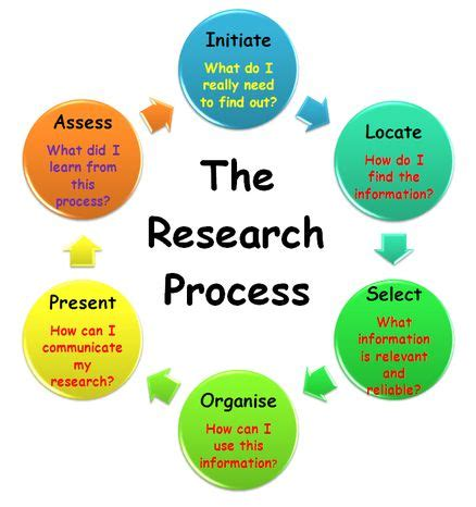 Literature Review - COMM 110: Quantitative Research